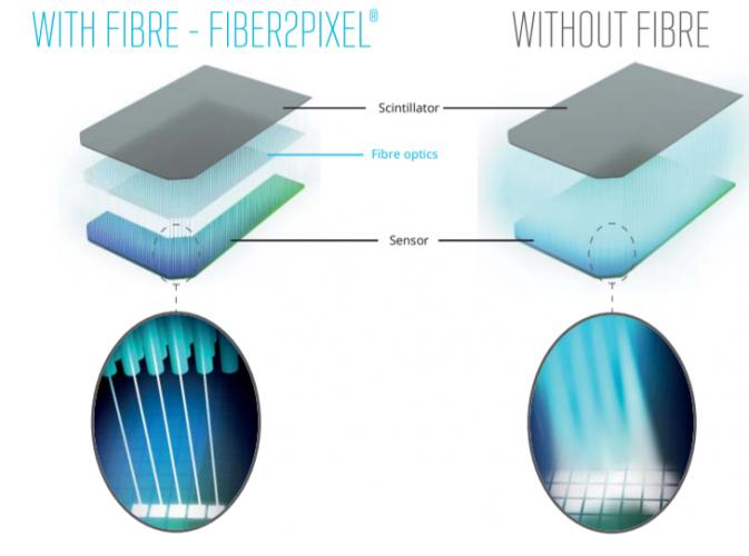 fiber2pixel